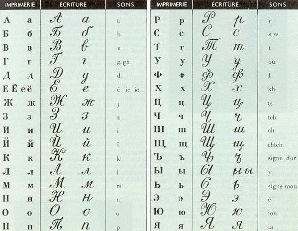 Alphabet russe