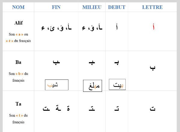 Position des lettres arabes