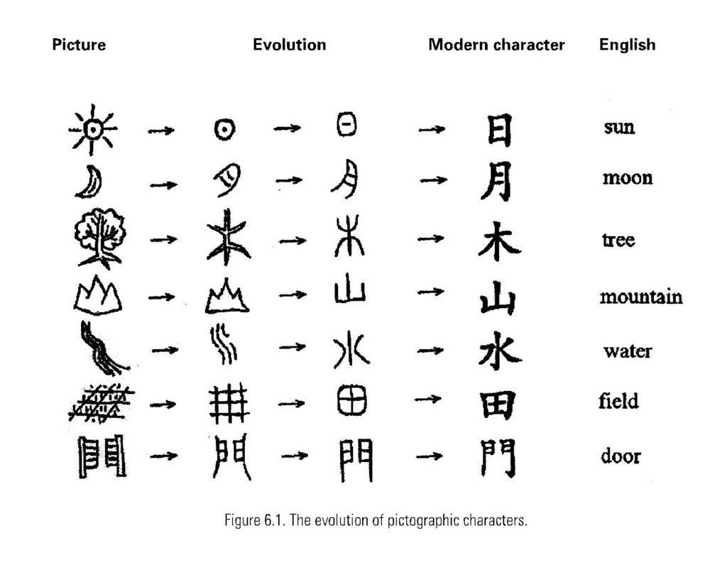 Évolution des caractères chinois